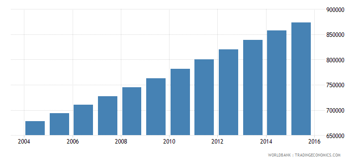 zambia population ages 13 17 male wb data