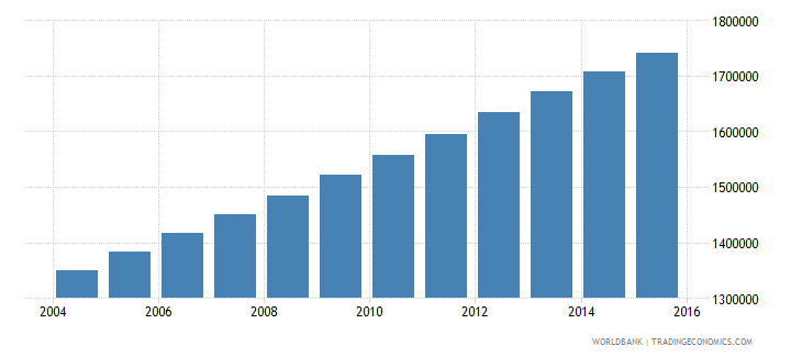 zambia population ages 13 17 total wb data