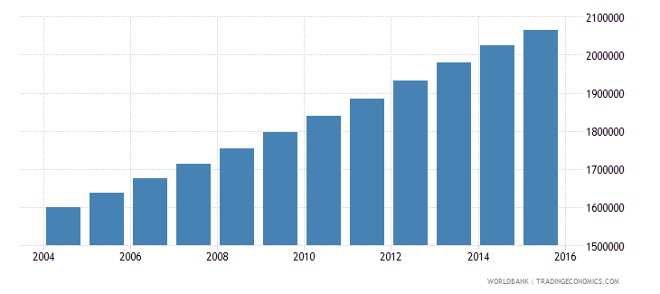 zambia population ages 13 18 total wb data