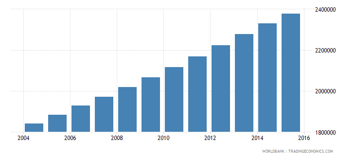 zambia population ages 13 19 total wb data
