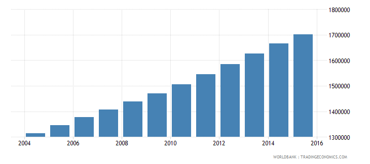 zambia population ages 14 18 total wb data