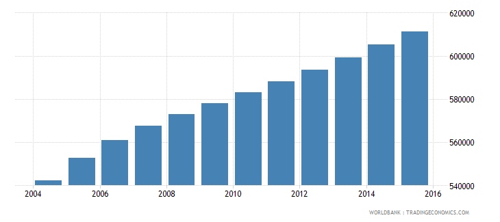 zambia population ages 4 6 female wb data