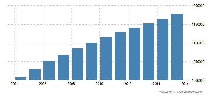 zambia population ages 5 10 female wb data