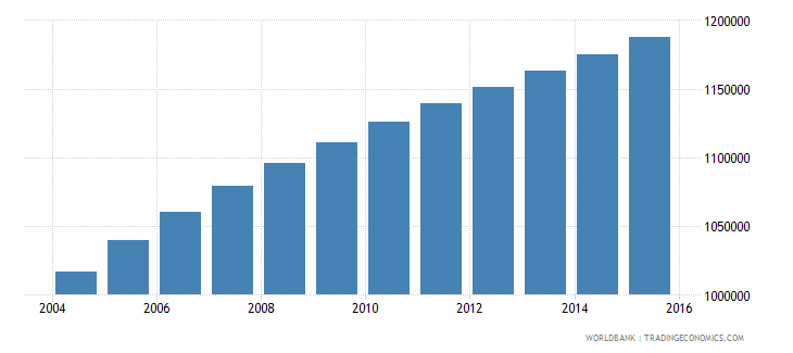 zambia population ages 5 10 male wb data