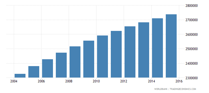 zambia population ages 5 11 total wb data