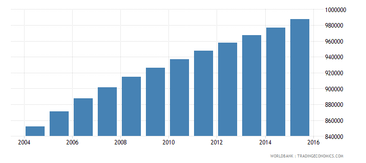 zambia population ages 5 9 female wb data