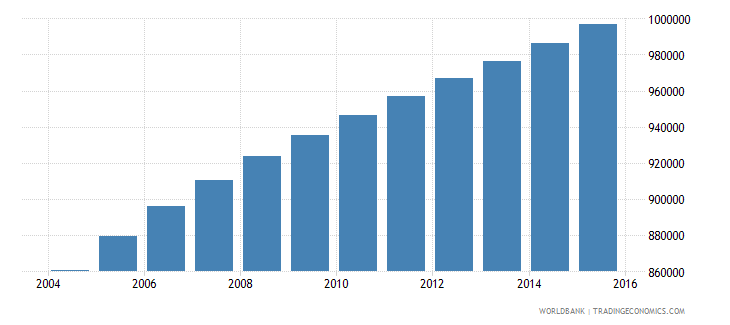 zambia population ages 5 9 male wb data