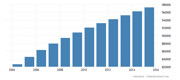 zambia population ages 6 10 female wb data