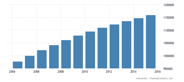 zambia population ages 6 11 female wb data