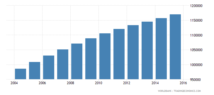 zambia population ages 6 11 male wb data