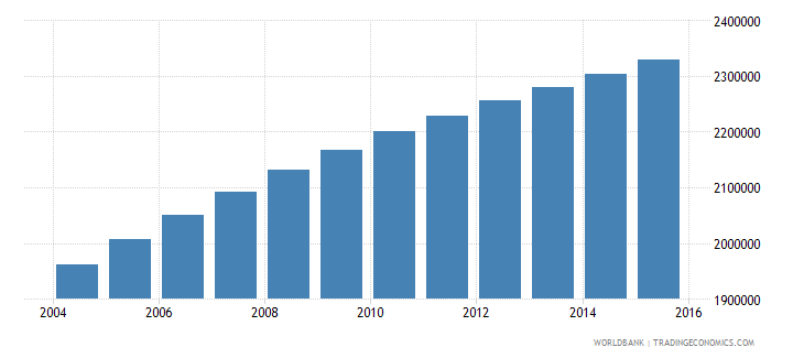 zambia population ages 6 11 total wb data
