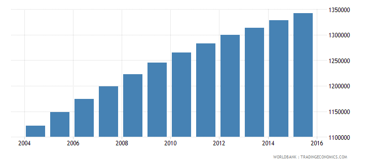 zambia population ages 6 12 female wb data