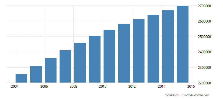 zambia population ages 6 12 total wb data