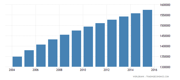 zambia population ages 6 9 total wb data