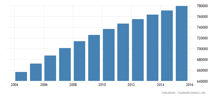 zambia population ages 7 10 male wb data