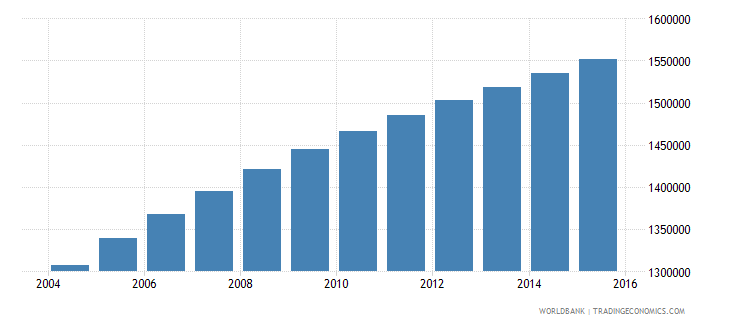 zambia population ages 7 10 total wb data