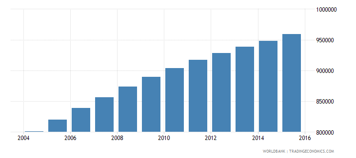 zambia population ages 7 11 female wb data