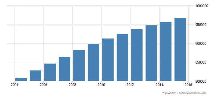 zambia population ages 7 11 male wb data