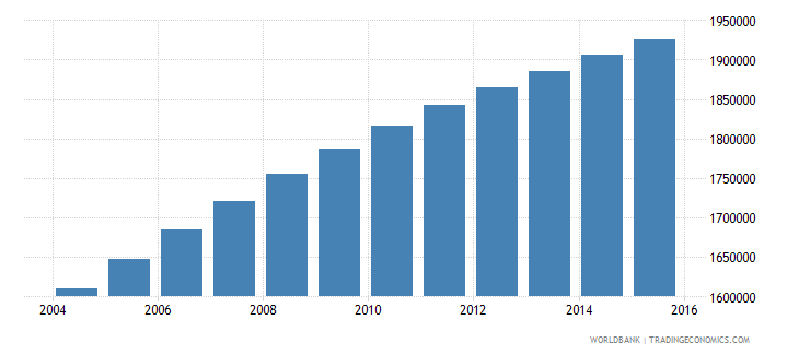 zambia population ages 7 11 total wb data