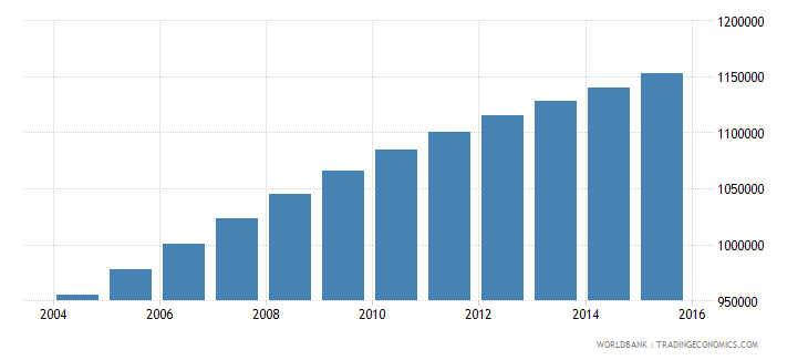 zambia population ages 7 12 male wb data