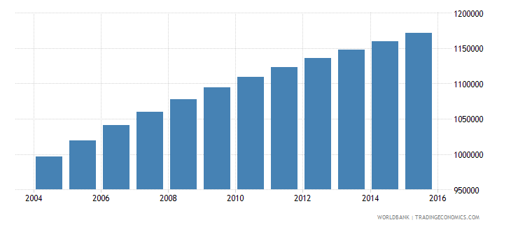 zambia population ages 7 9 total wb data