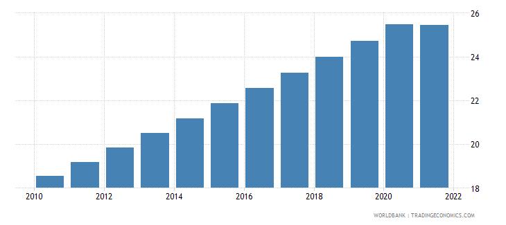 zambia population density people per sq km wb data