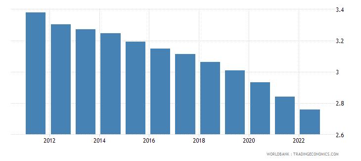 zambia population growth annual percent wb data