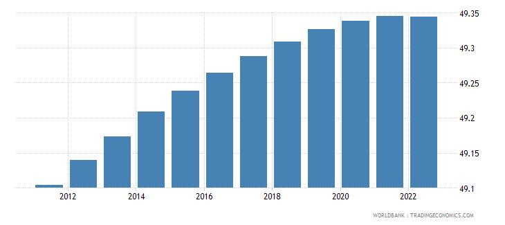 zambia population male percent of total wb data