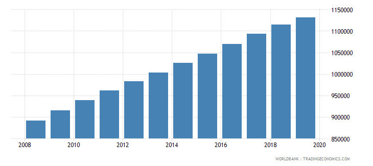 zambia population of the official age for pre primary education male number wb data