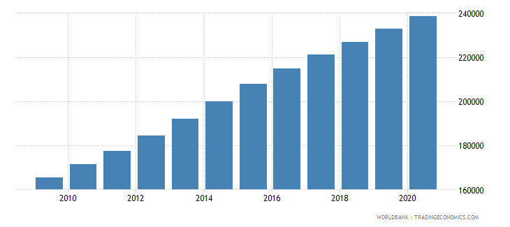 zambia population of the official age for the last grade of primary education male number wb data