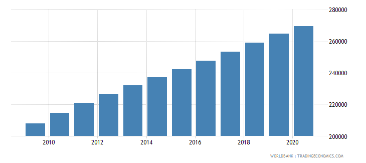 zambia population of the official entrance age to primary education female number wb data
