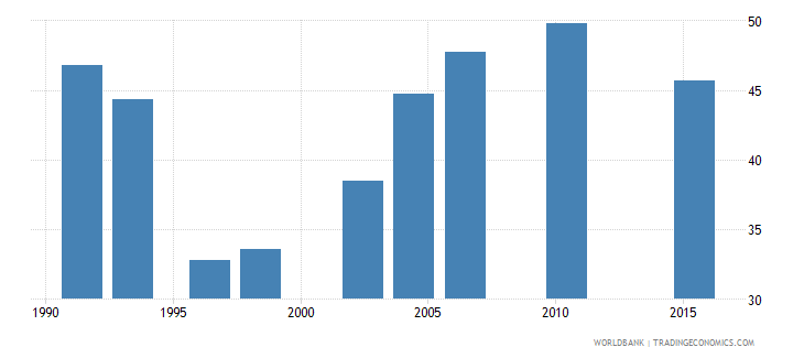 zambia poverty gap at $3 20 a day 2011 ppp percent wb data