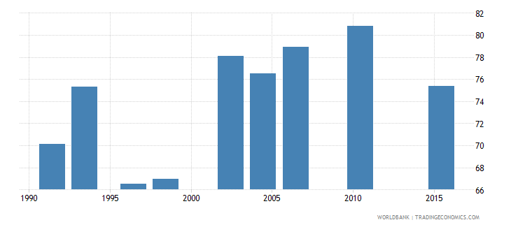 zambia poverty headcount ratio at $3 20 a day 2011 ppp percent of population wb data