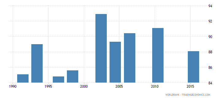 zambia poverty headcount ratio at $5 50 a day 2011 ppp percent of population wb data