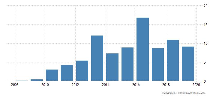 zambia private credit bureau coverage percent of adults wb data