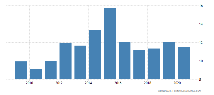 zambia private credit by deposit money banks to gdp percent wb data