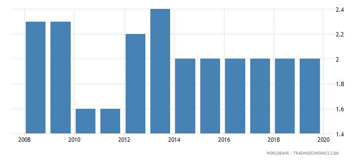zambia profit tax percent of commercial profits wb data