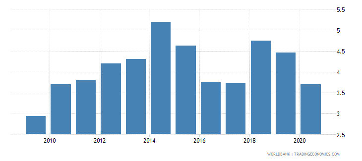 zambia public spending on education total percent of gdp wb data