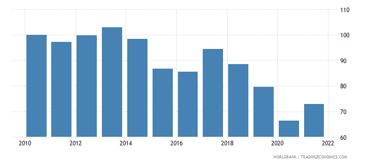 zambia real effective exchange rate index 2000  100 wb data