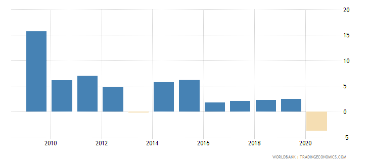 zambia real interest rate percent wb data