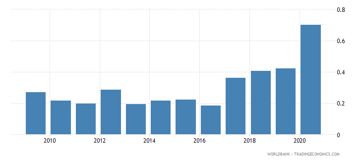 zambia remittance inflows to gdp percent wb data