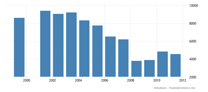 zambia reported malaria deaths total wb data