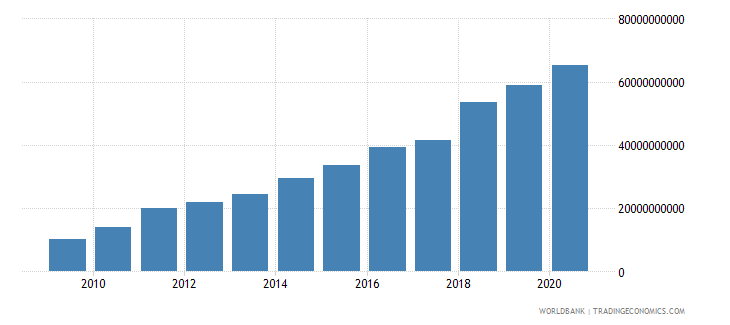zambia revenue excluding grants current lcu wb data