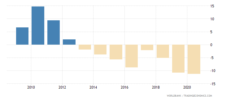 zambia risk premium on lending prime rate minus treasury bill rate percent wb data