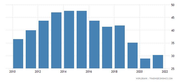 zambia rule of law percentile rank wb data