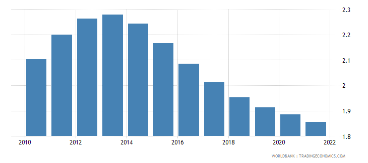 zambia rural population growth annual percent wb data