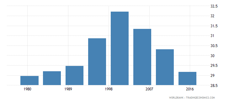 zambia rural population male percent of total wb data