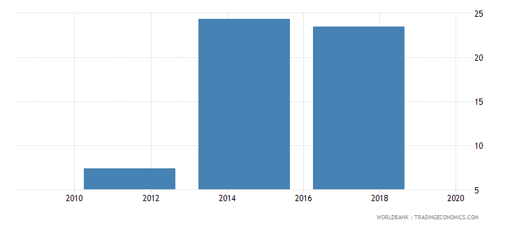 zambia saved using a savings club in the past year percent age 15 wb data