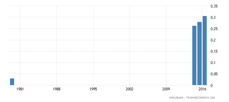 zambia school life expectancy pre primary both sexes years wb data