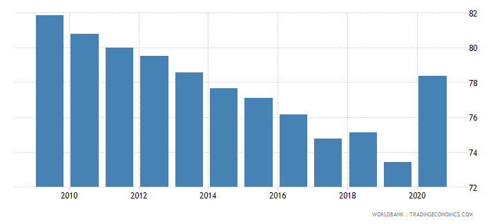 zambia self employed total percent of total employed wb data